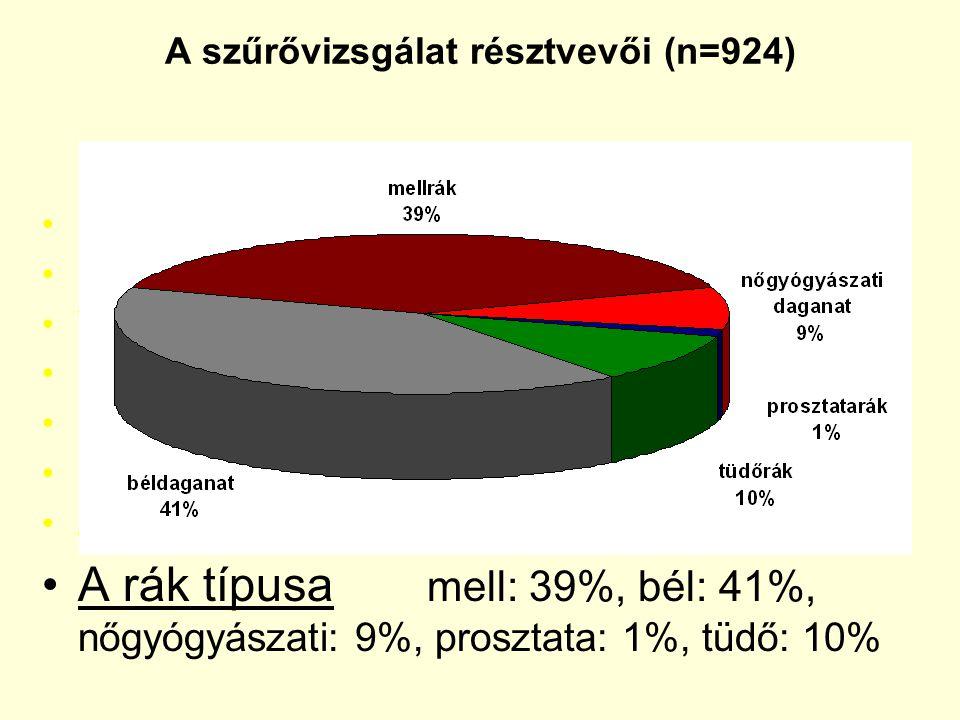 A szűrővizsgálat résztvevői (n=924)