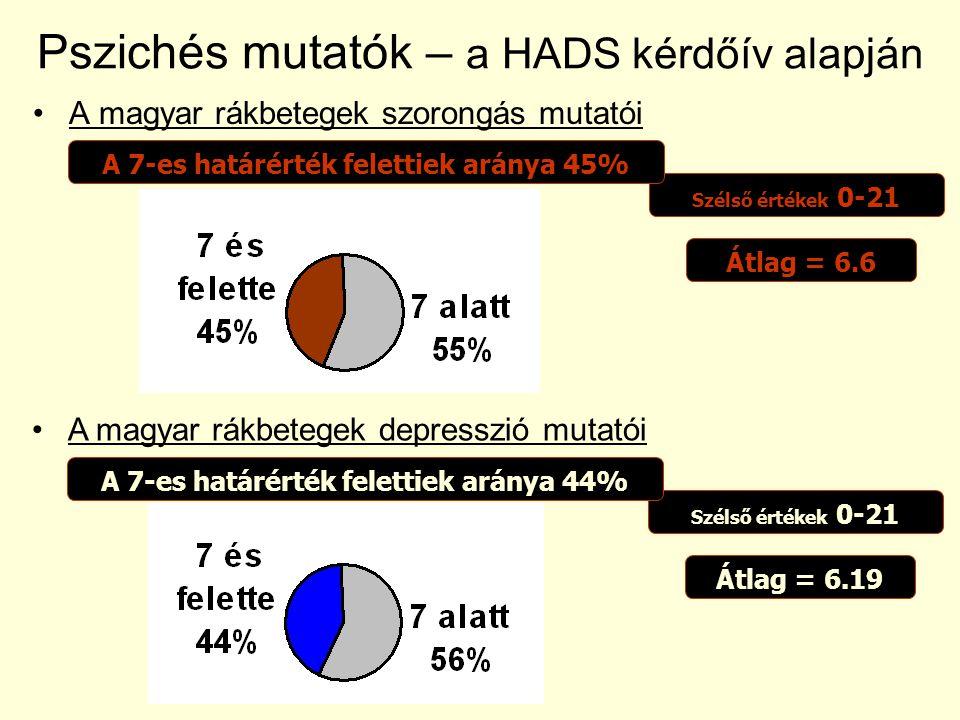 Pszichés mutatók – a HADS kérdőív alapján
