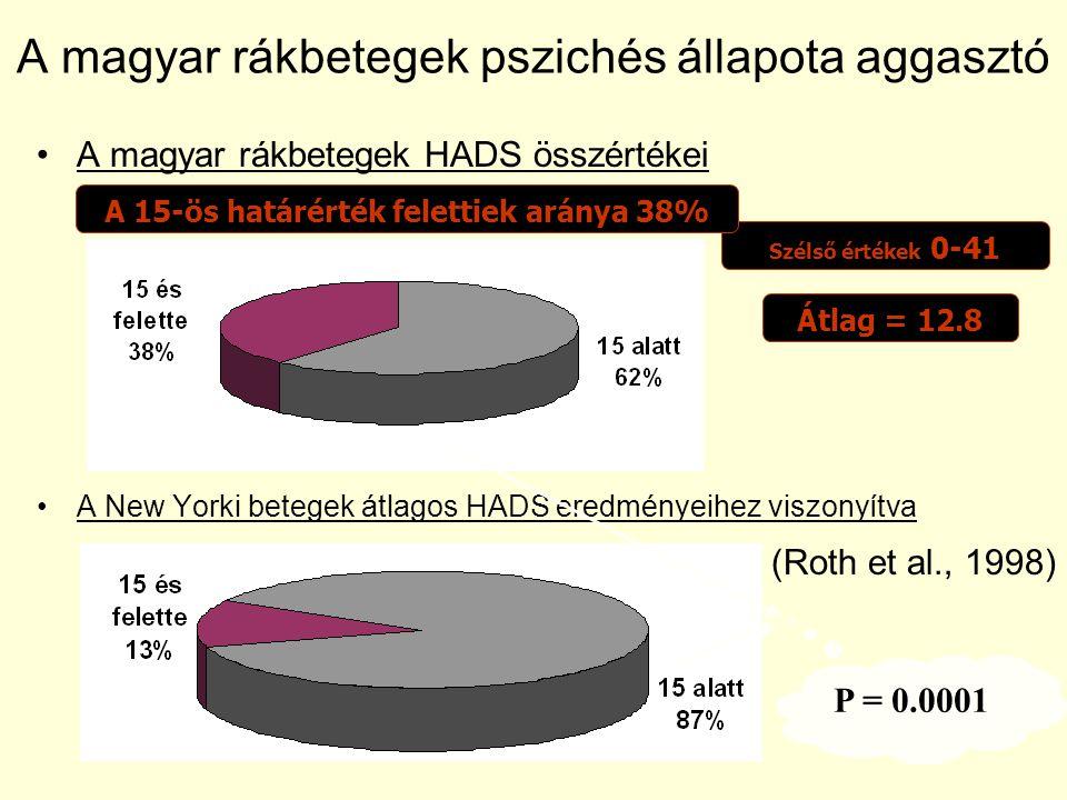 A magyar rákbetegek pszichés állapota aggasztó