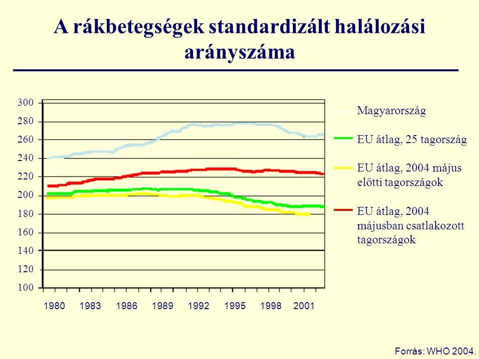 A rákbetegségek standardizált halálozási arányszáma