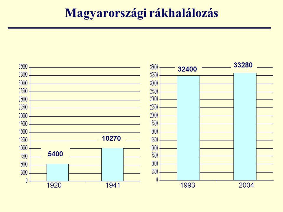 Magyarországi rákhalálozás