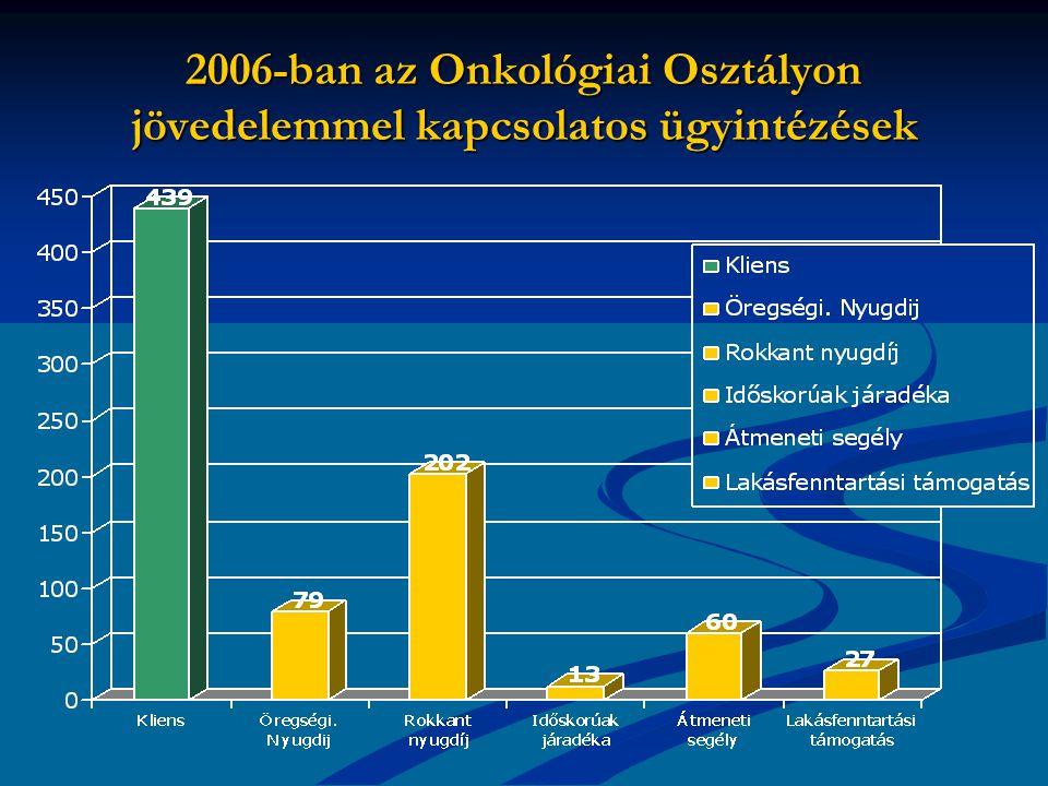 2006-ban az Onkológiai Osztályon jövedelemmel kapcsolatos ügyintézések