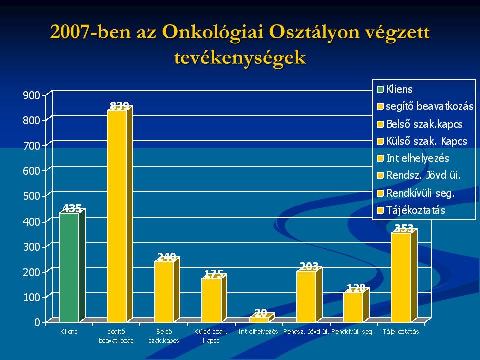 2007-ben az Onkológiai Osztályon végzett tevékenységek