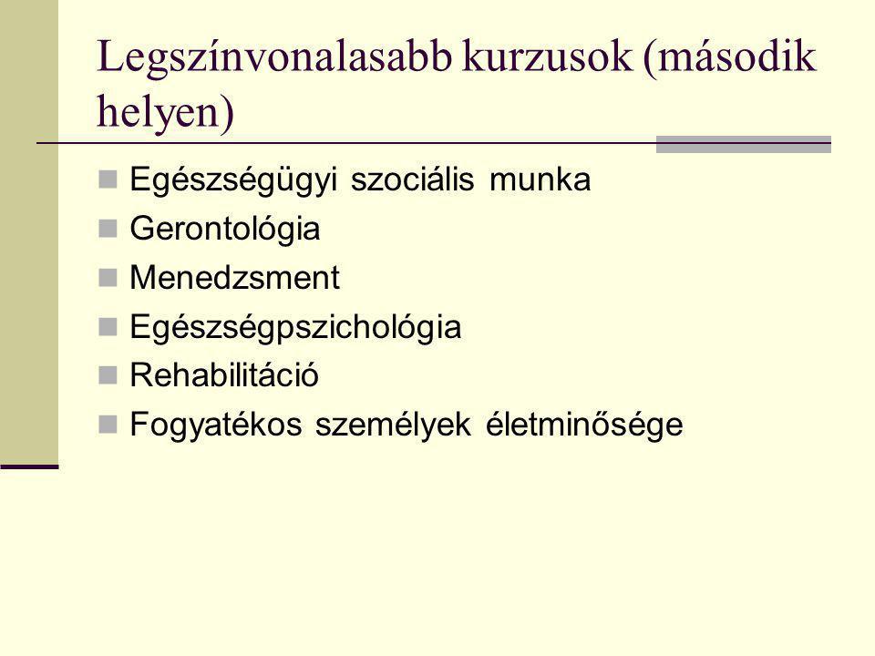 Legszínvonalasabb kurzusok (második helyen)