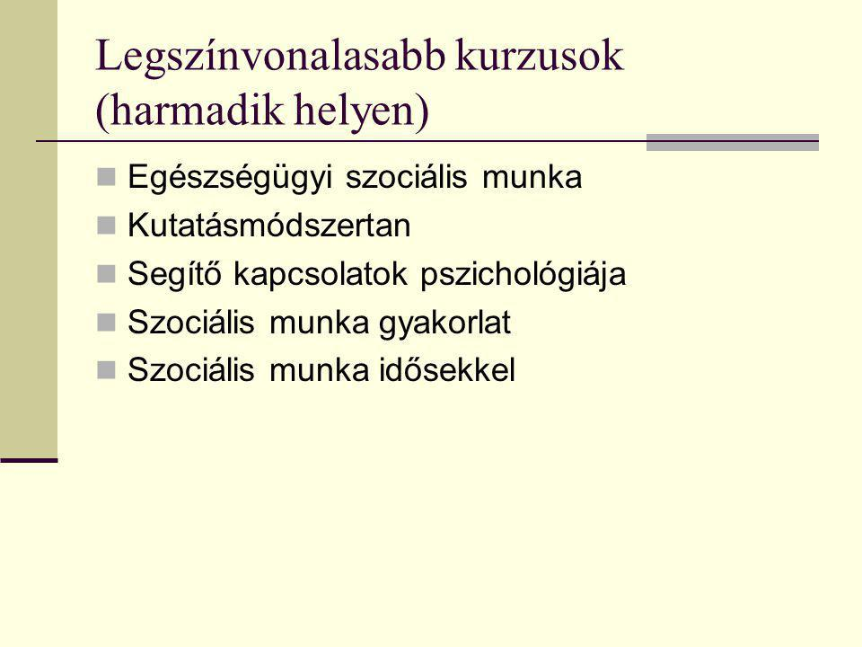 Legszínvonalasabb kurzusok (harmadik helyen)