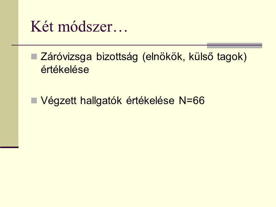 Két módszer… Záróvizsga bizottság (elnökök, külső tagok) értékelése