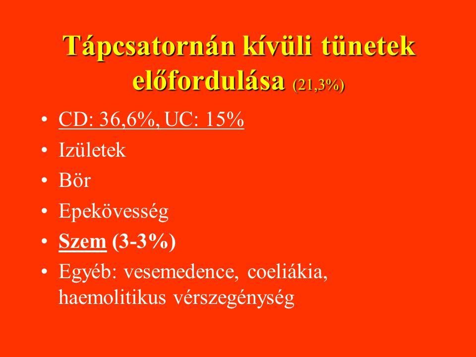 Tápcsatornán kívüli tünetek előfordulása (21,3%)