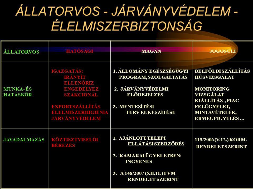 ÁLLATORVOS - JÁRVÁNYVÉDELEM - ÉLELMISZERBIZTONSÁG