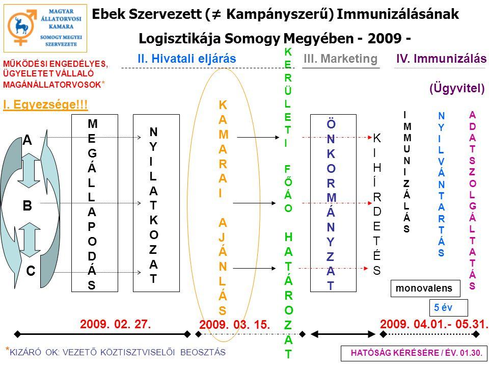 Ebek Szervezett (≠ Kampányszerű) Immunizálásának