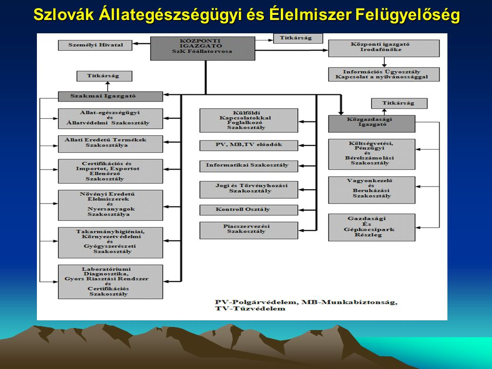 Szlovák Állategészségügyi és Élelmiszer Felügyelőség