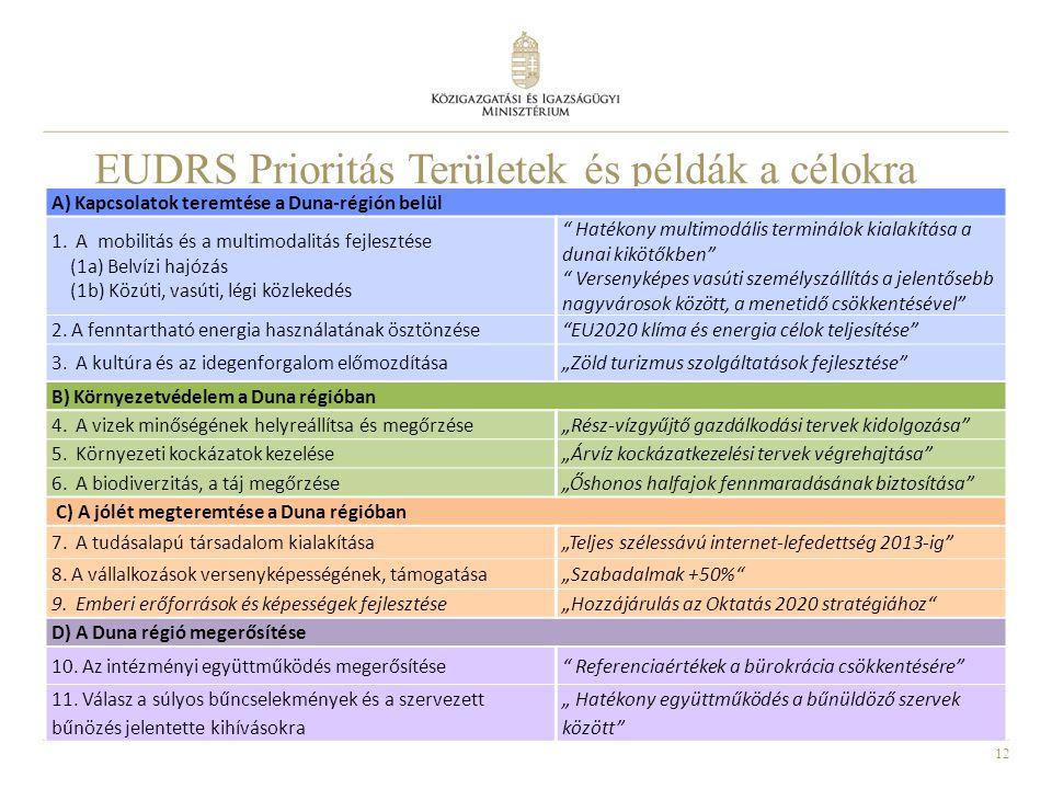 EUDRS Prioritás Területek és példák a célokra