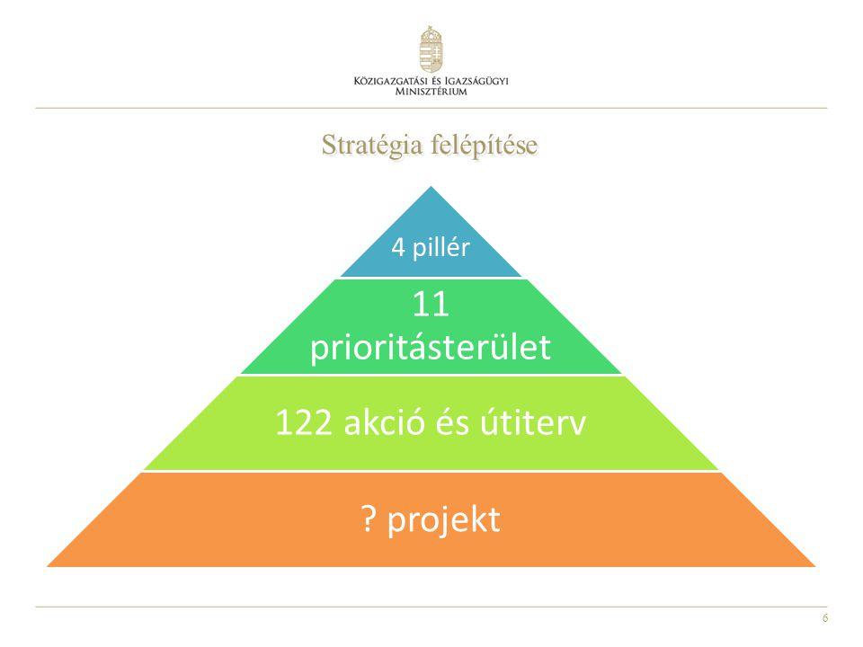 11 prioritásterület 122 akció és útiterv projekt 4 pillér