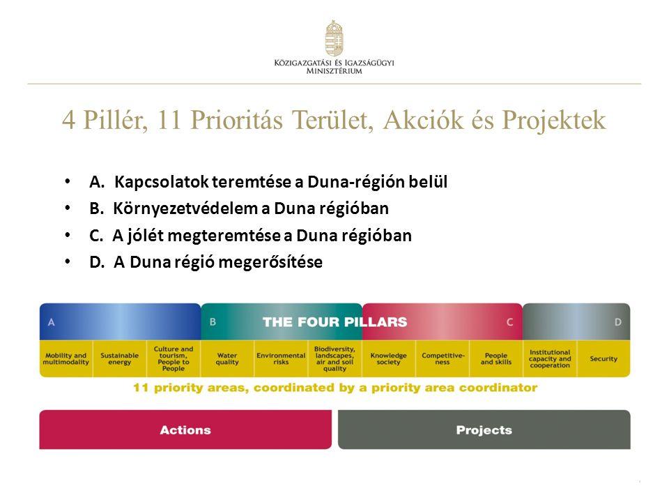 4 Pillér, 11 Prioritás Terület, Akciók és Projektek