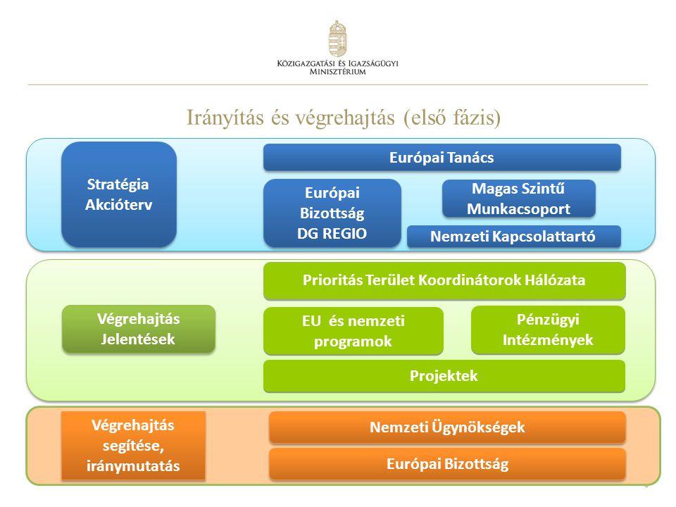 Irányítás és végrehajtás (első fázis)