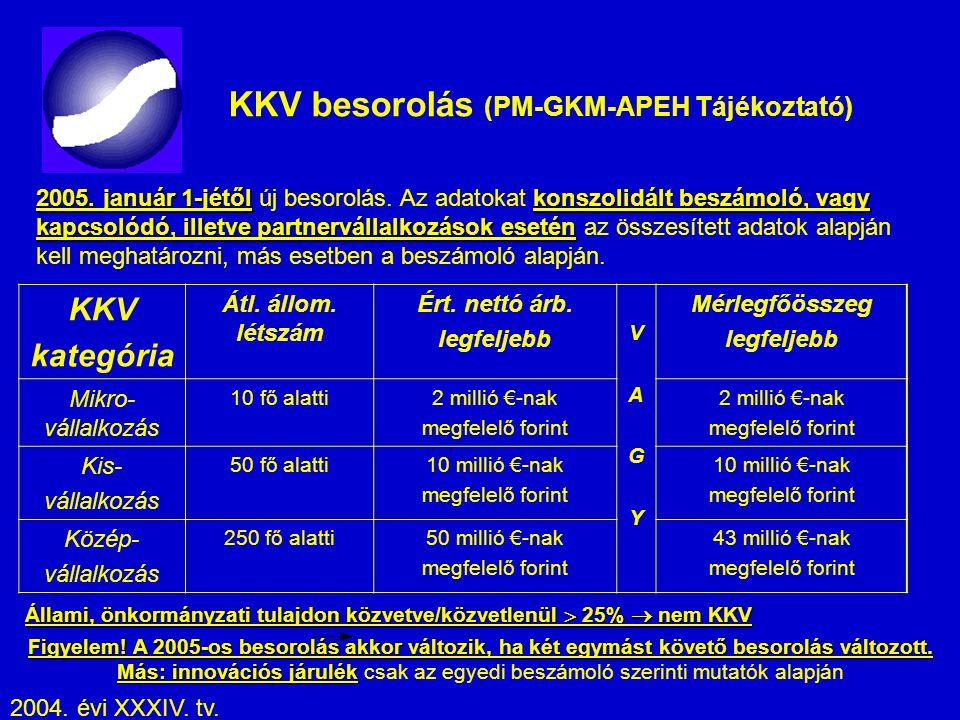 KKV besorolás (PM-GKM-APEH Tájékoztató)