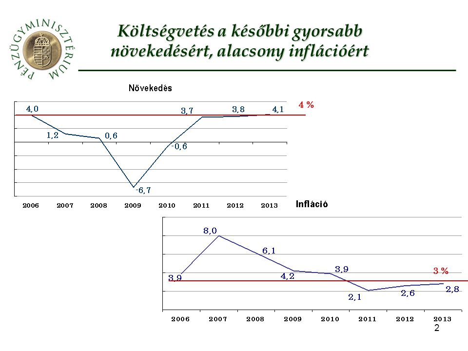 Költségvetés a későbbi gyorsabb növekedésért, alacsony inflációért