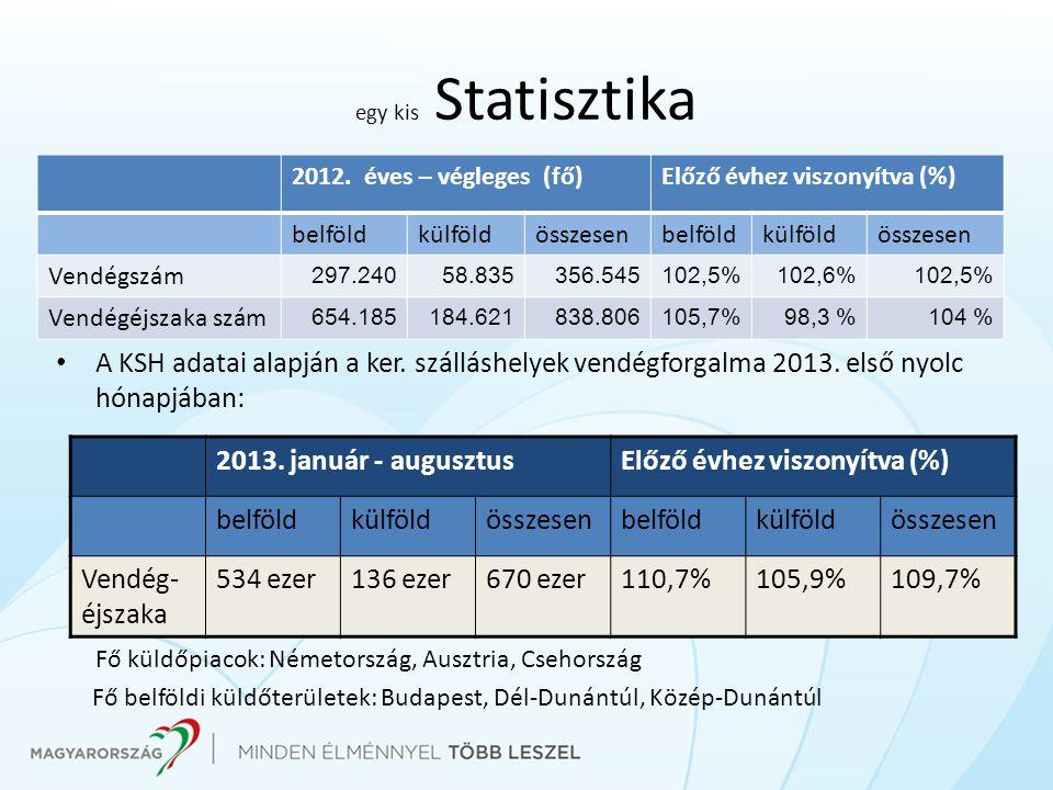 Fő küldőpiacok: Németország, Ausztria, Csehország
