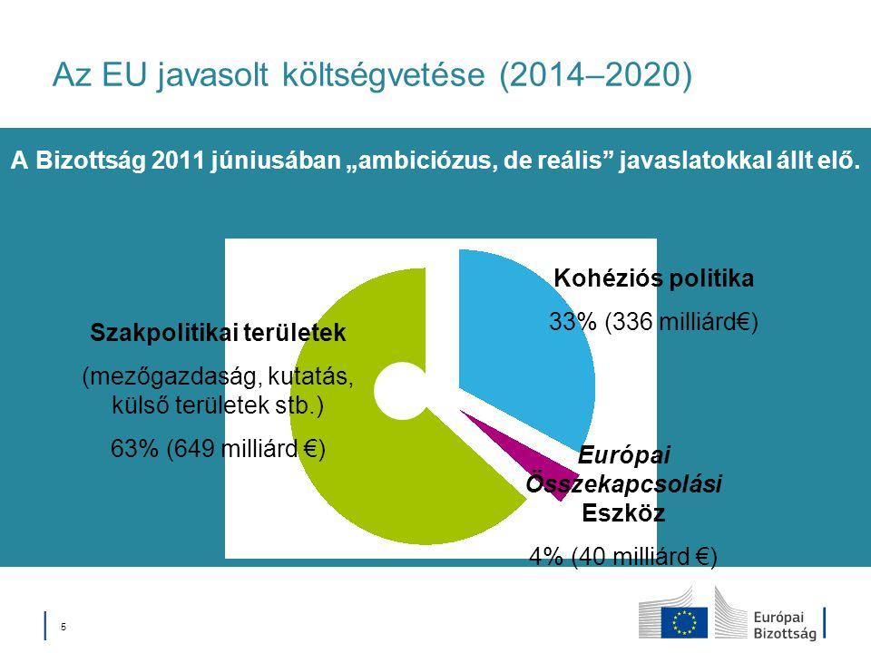 Az EU javasolt költségvetése (2014–2020)