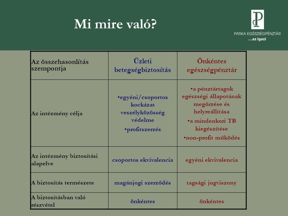 Mi mire való Az összehasonlítás szempontja Üzleti betegségbiztosítás