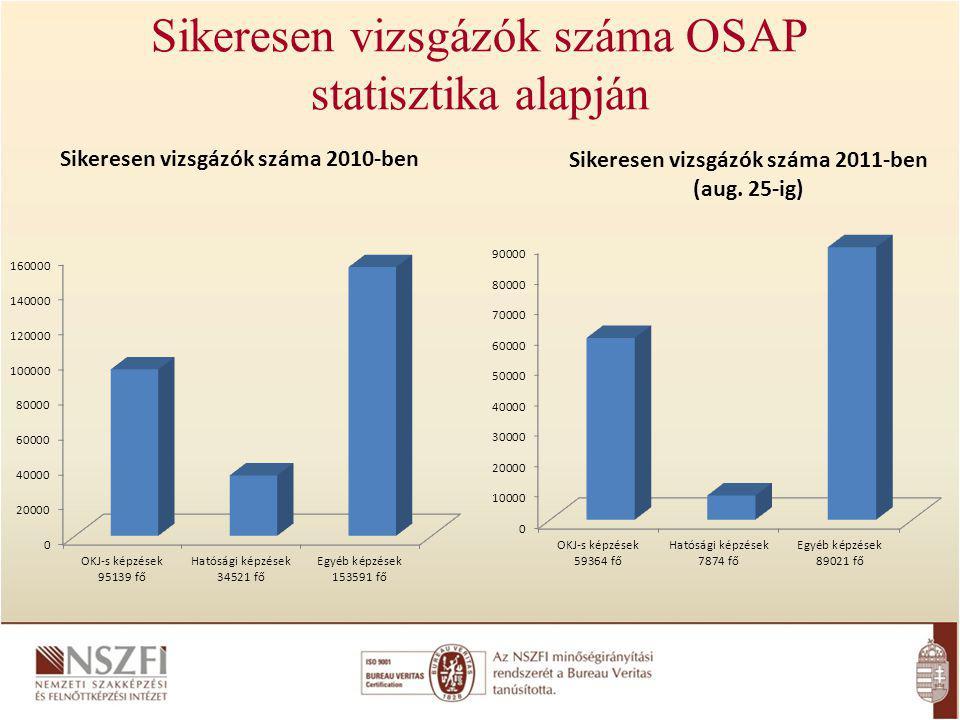 Sikeresen vizsgázók száma OSAP statisztika alapján