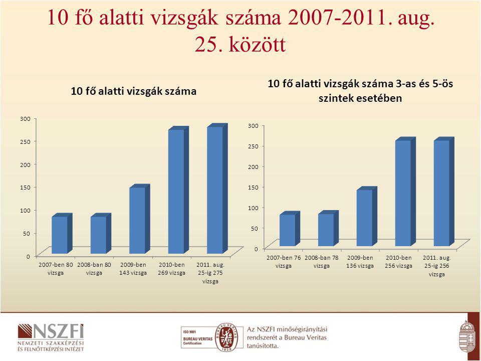 10 fő alatti vizsgák száma 2007-2011. aug. 25. között