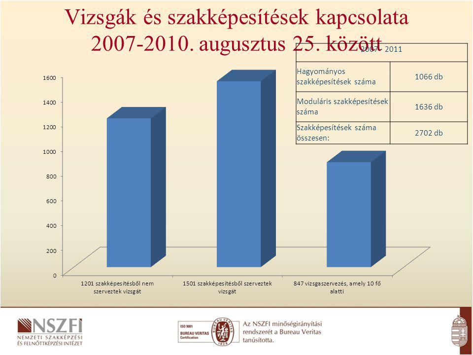 Vizsgák és szakképesítések kapcsolata 2007-2010. augusztus 25. között