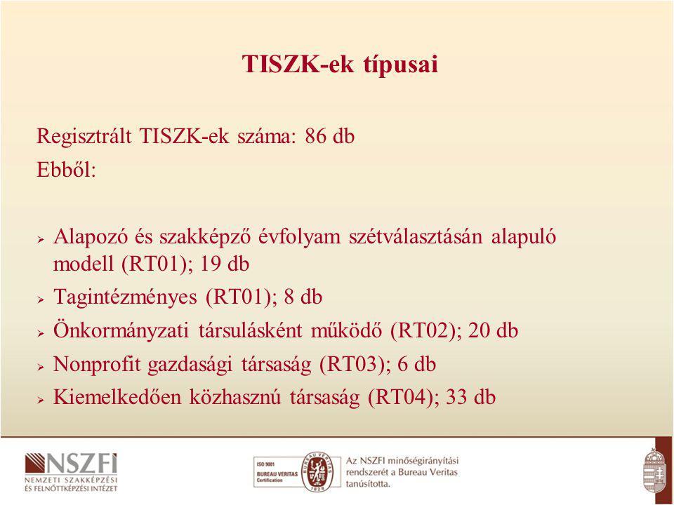 TISZK-ek típusai Regisztrált TISZK-ek száma: 86 db Ebből: