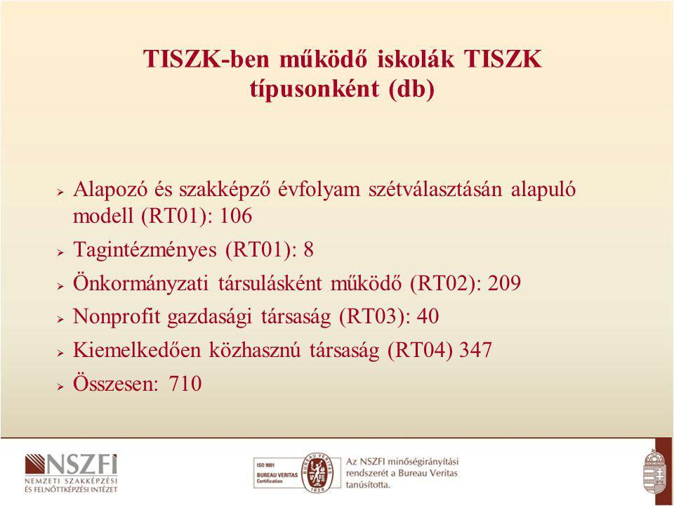 TISZK-ben működő iskolák TISZK típusonként (db)
