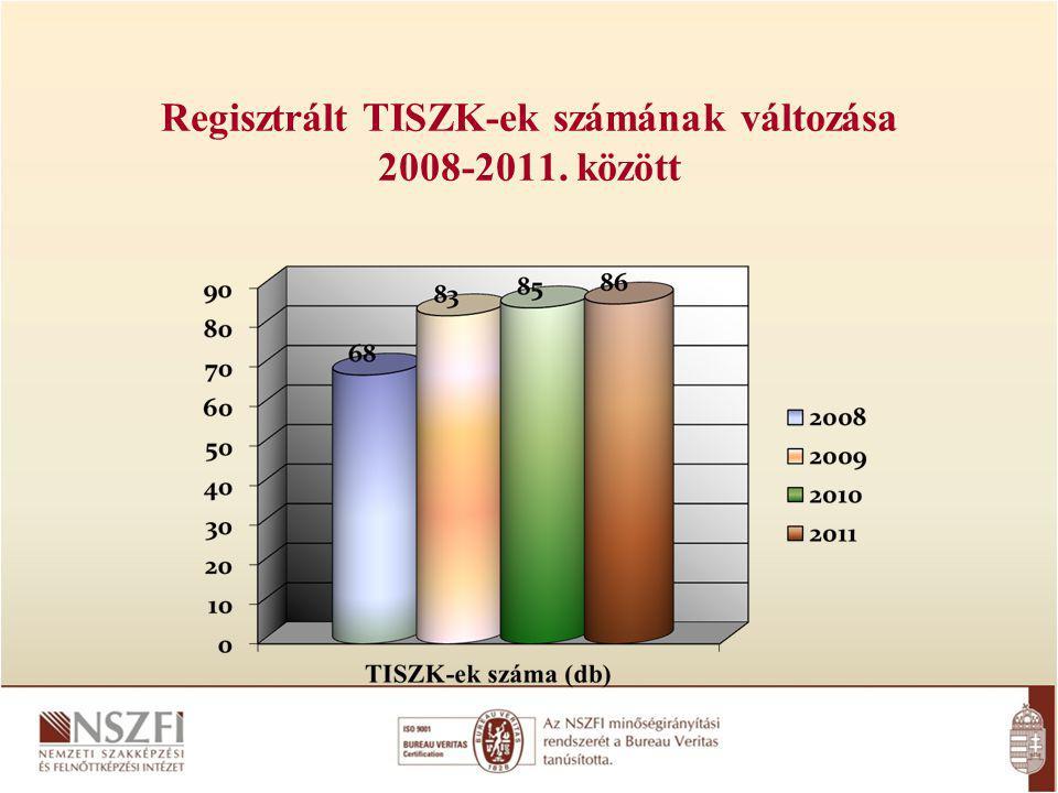 Regisztrált TISZK-ek számának változása 2008-2011. között