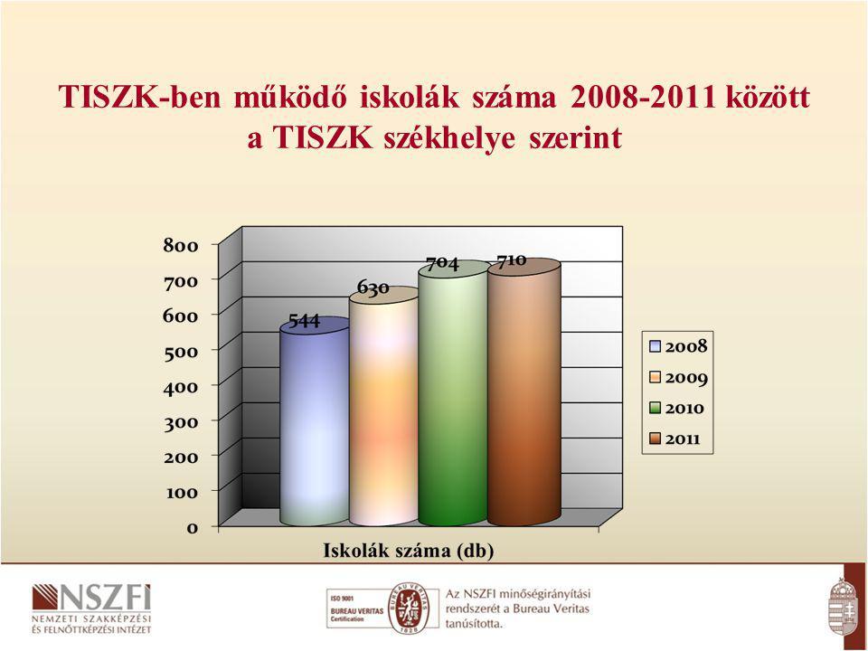 TISZK-ben működő iskolák száma 2008-2011 között a TISZK székhelye szerint