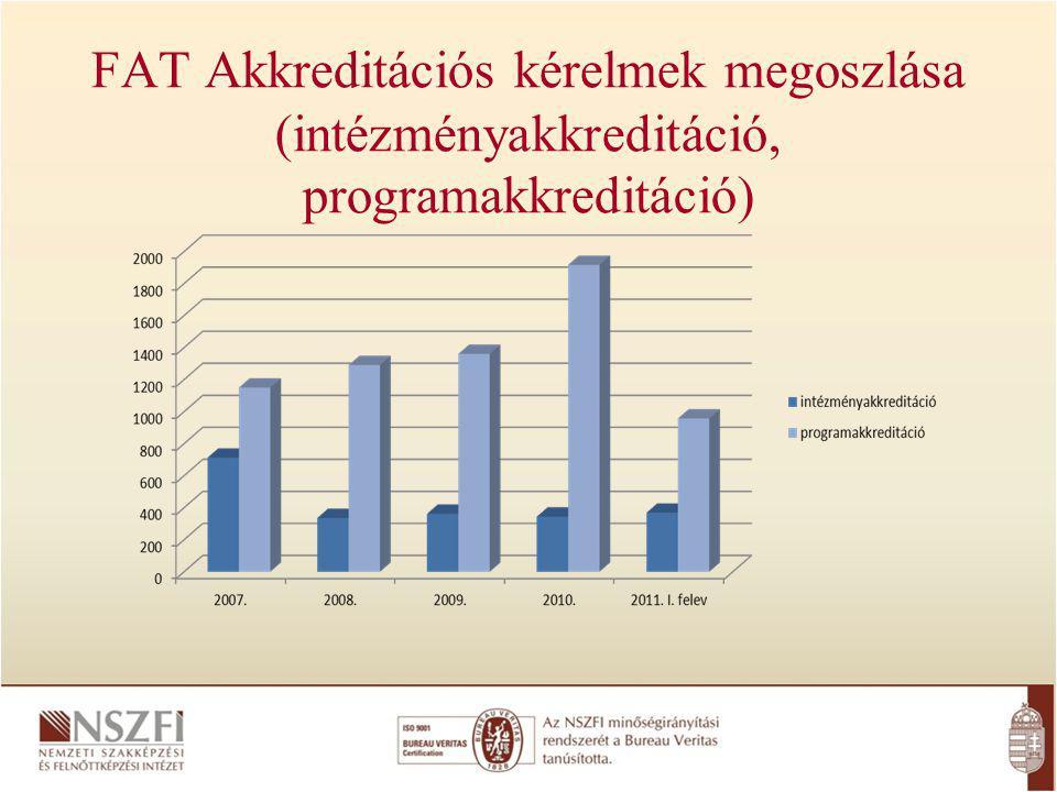 FAT Akkreditációs kérelmek megoszlása (intézményakkreditáció, programakkreditáció)