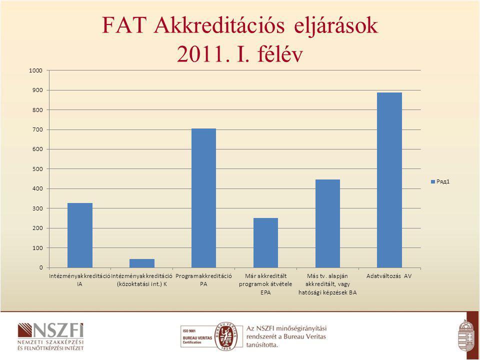 FAT Akkreditációs eljárások 2011. I. félév