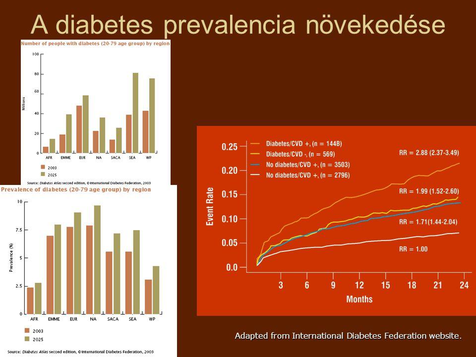 A diabetes prevalencia növekedése