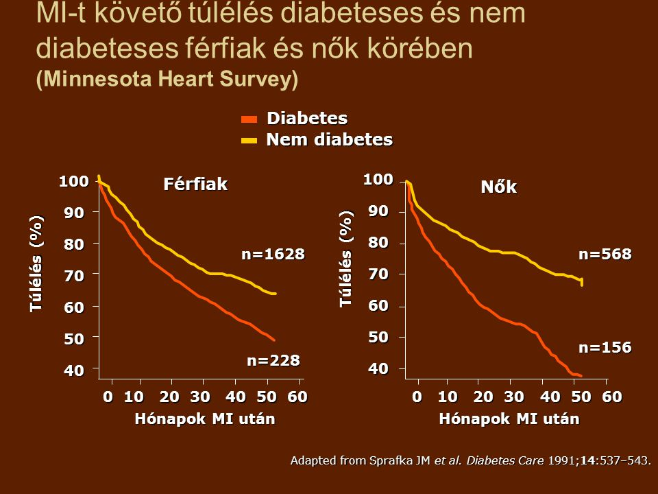 MI-t követő túlélés diabeteses és nem diabeteses férfiak és nők körében (Minnesota Heart Survey)