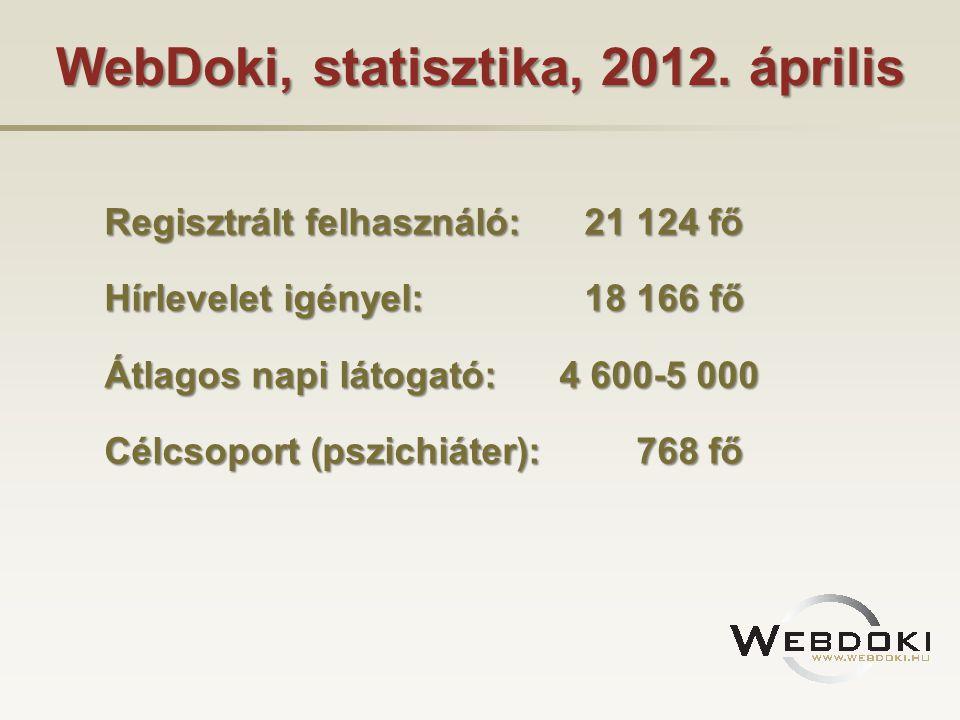 WebDoki, statisztika, 2012. április