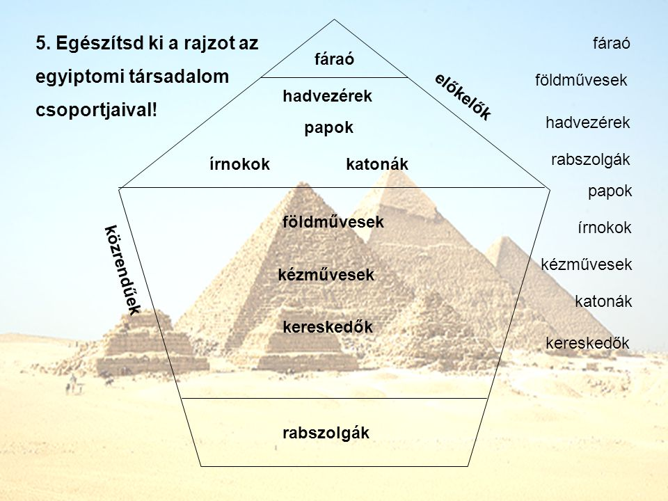 5. Egészítsd ki a rajzot az egyiptomi társadalom csoportjaival!