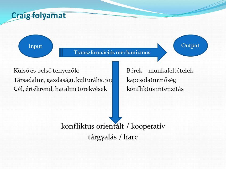 Craig folyamat konfliktus orientált / kooperatív tárgyalás / harc