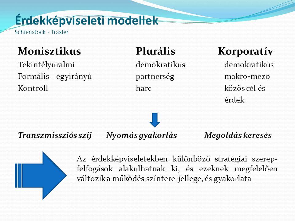 Érdekképviseleti modellek Schienstock - Traxler