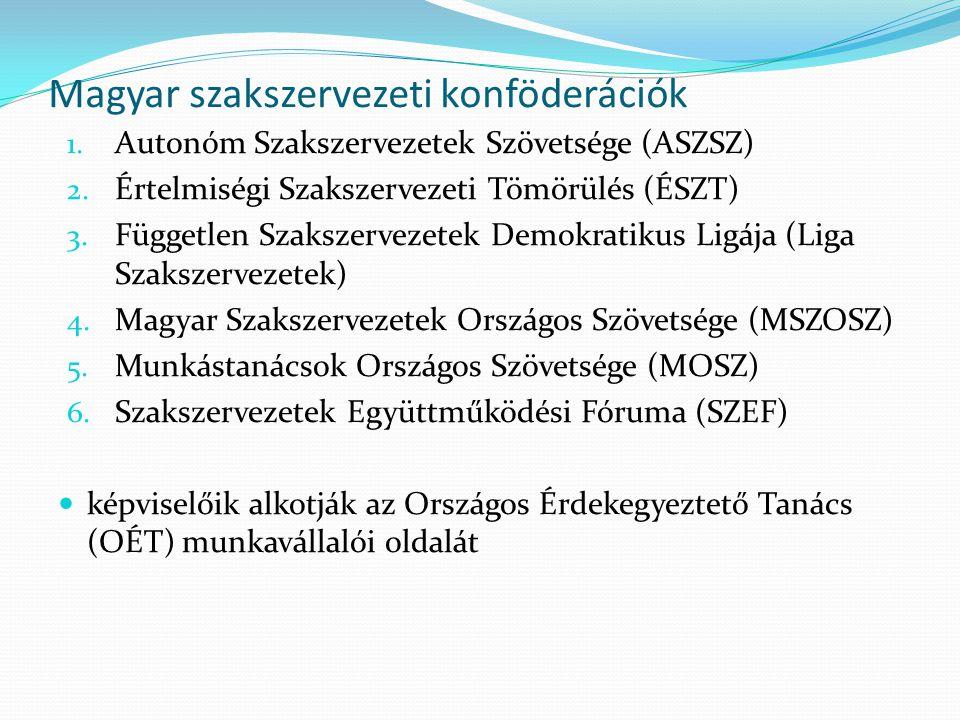 Magyar szakszervezeti konföderációk