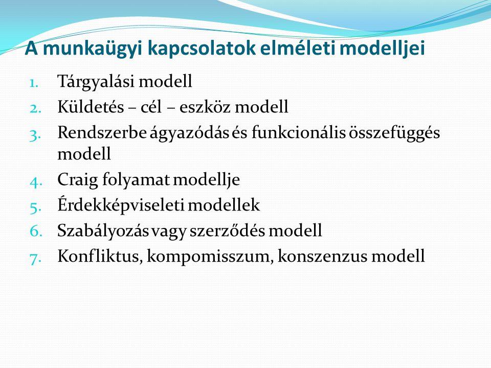 A munkaügyi kapcsolatok elméleti modelljei