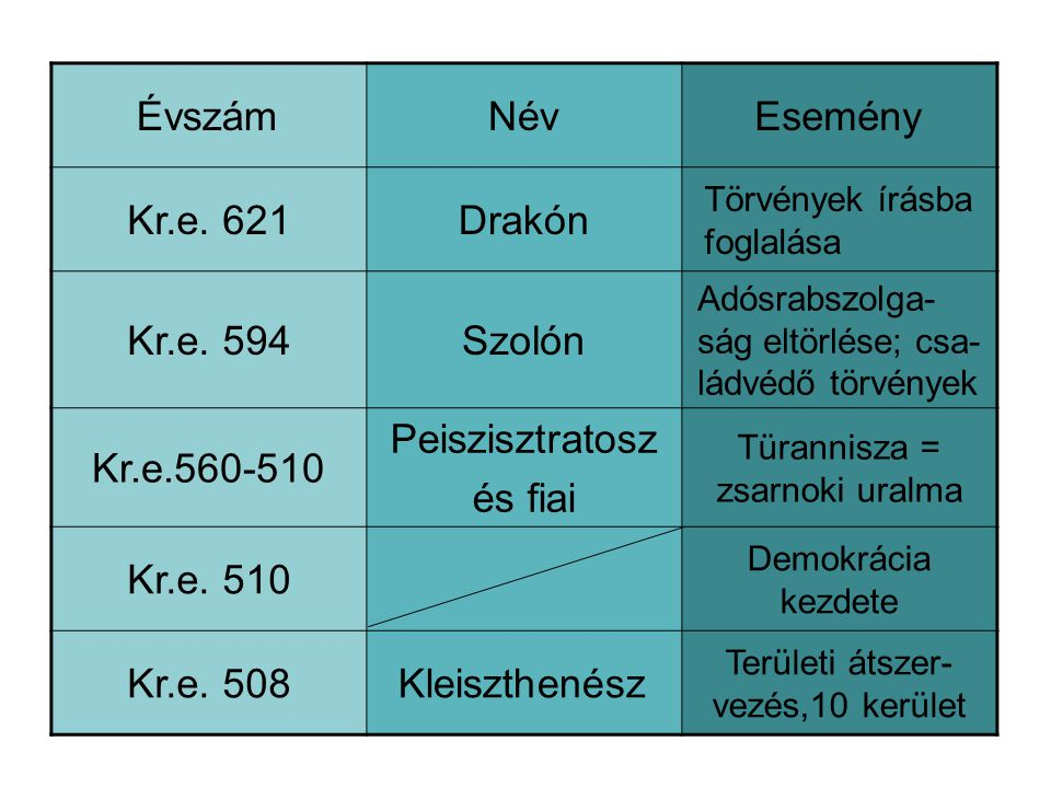 Évszám Név Esemény Kr.e. 621 Drakón Kr.e. 594 Szolón Kr.e.560-510