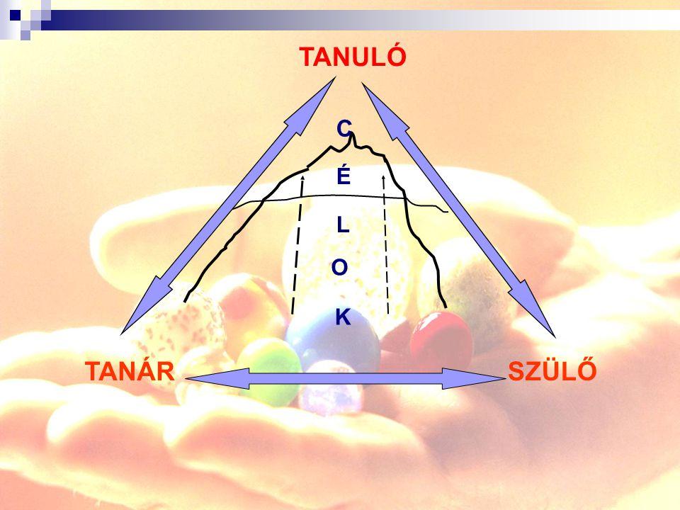 TANULÓ TANÁR SZÜLŐ C É L O K