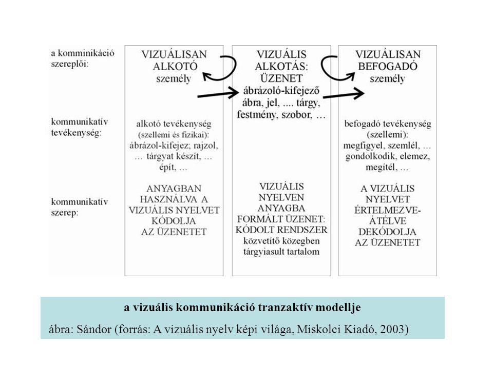 a vizuális kommunikáció tranzaktív modellje