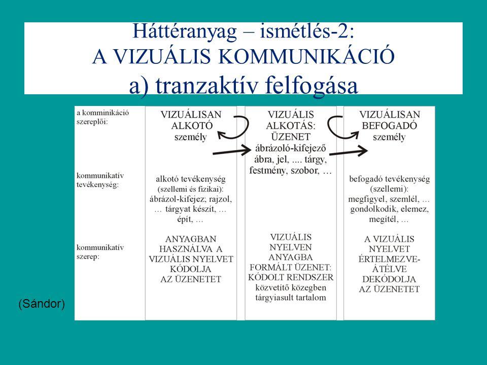 Háttéranyag – ismétlés-2: A VIZUÁLIS KOMMUNIKÁCIÓ a) tranzaktív felfogása