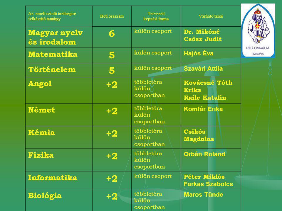 6 5 +2 Magyar nyelv és irodalom Matematika Történelem Angol Német