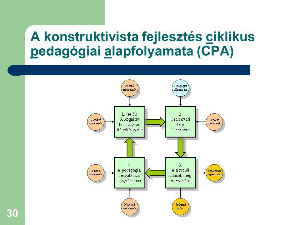A konstruktivista fejlesztés ciklikus pedagógiai alapfolyamata (CPA)
