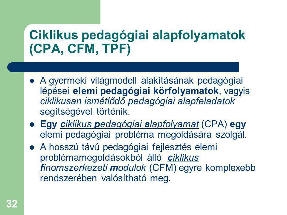 Ciklikus pedagógiai alapfolyamatok (CPA, CFM, TPF)