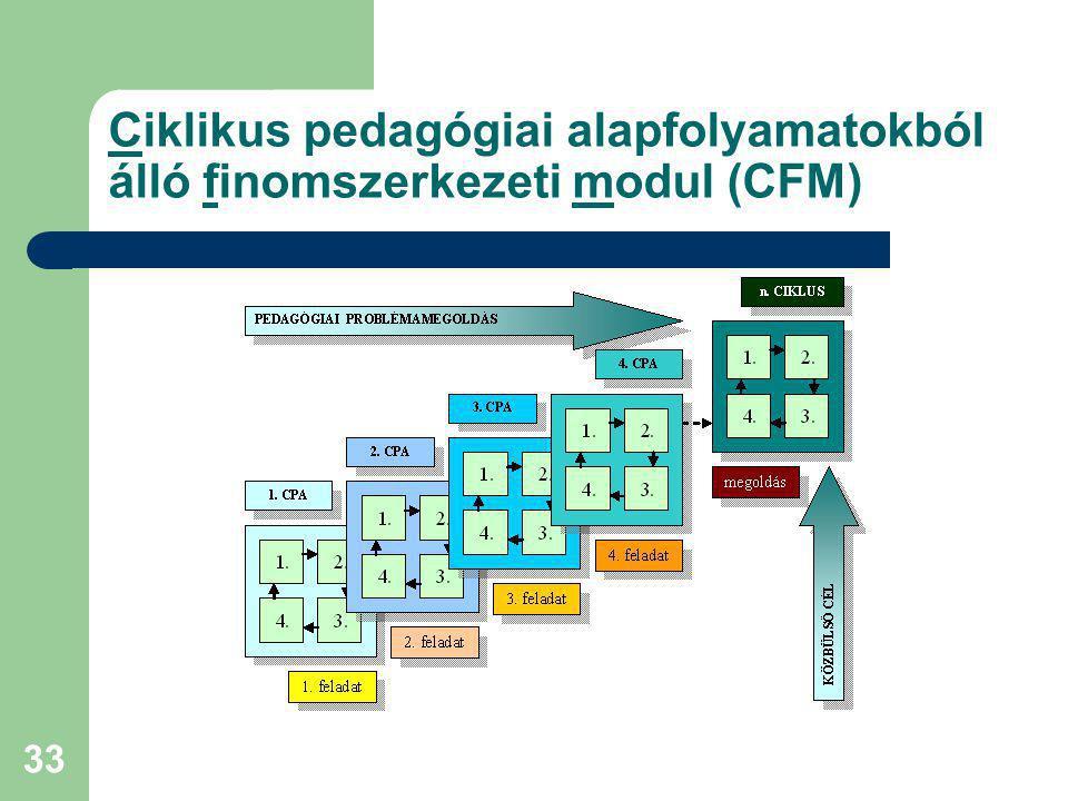 Ciklikus pedagógiai alapfolyamatokból álló finomszerkezeti modul (CFM)