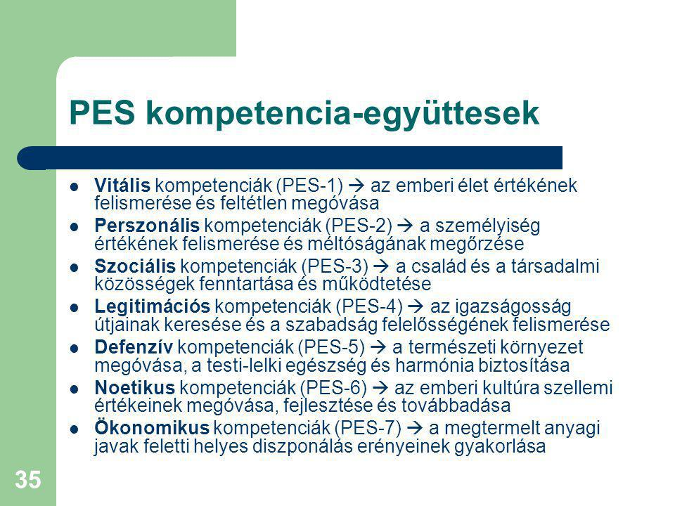 PES kompetencia-együttesek