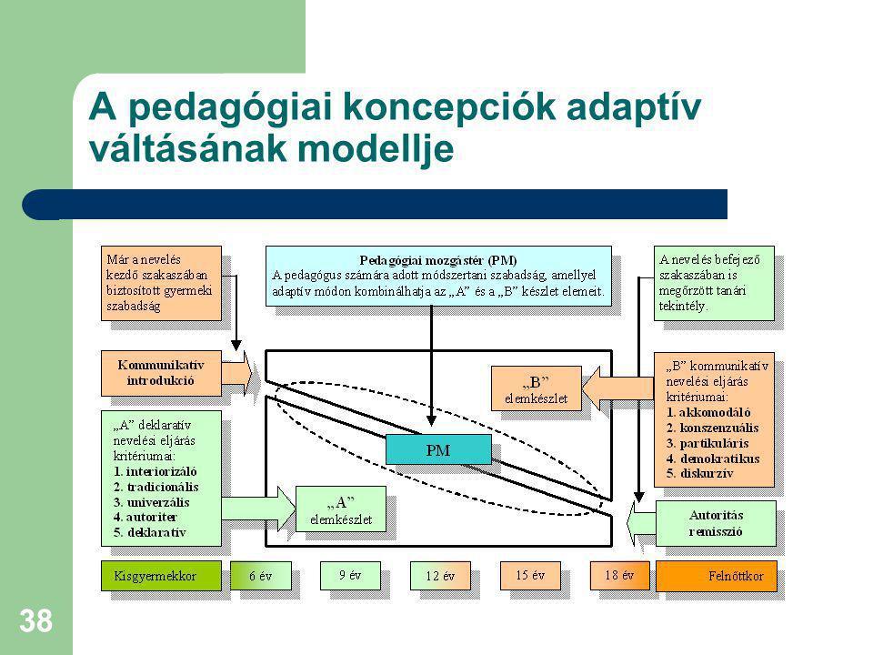 A pedagógiai koncepciók adaptív váltásának modellje